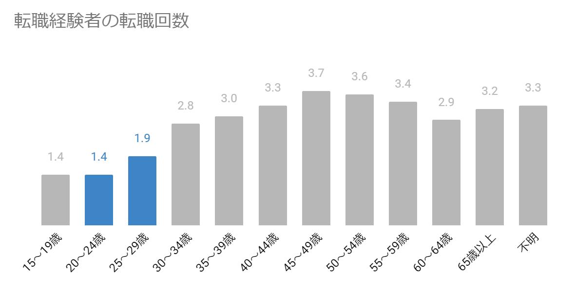 厚生労働省 転職者実態調査による年代別転職回数を示すグラフ