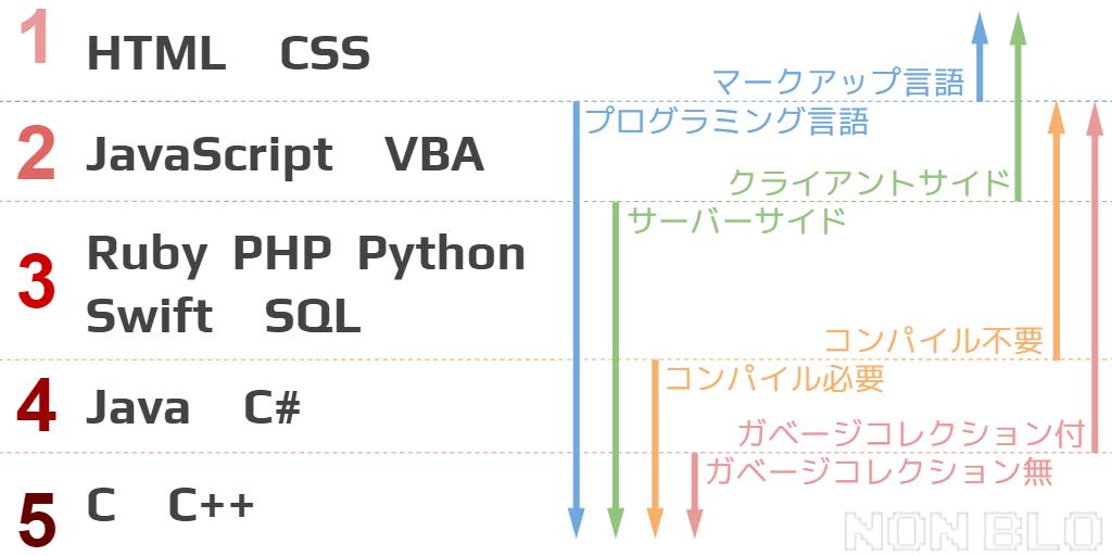 プログラミング言語の難易度ランキングと難易度を分けている要因を示す画像